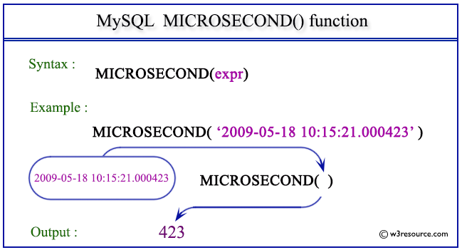Pictorial Presentation of MySQL MICROSECOND() function