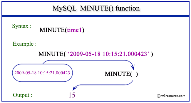 Pictorial Presentation of MySQL MINUTE() function