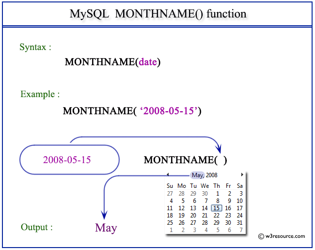 Pictorial Presentation of MySQL MONTHNAME() function