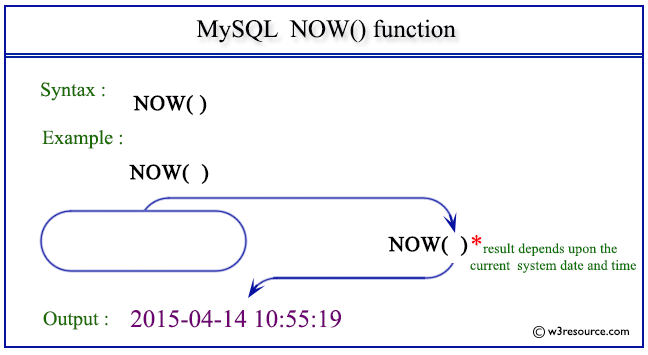 Pictorial Presentation of MySQL NOW() function