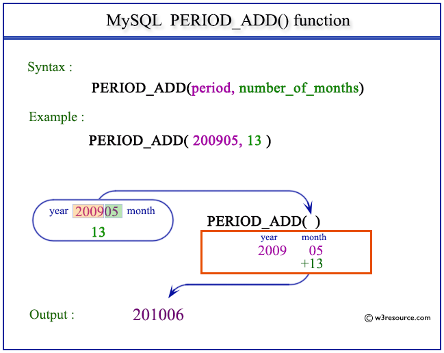 Pictorial Presentation of MySQL PERIOD_ADD() function