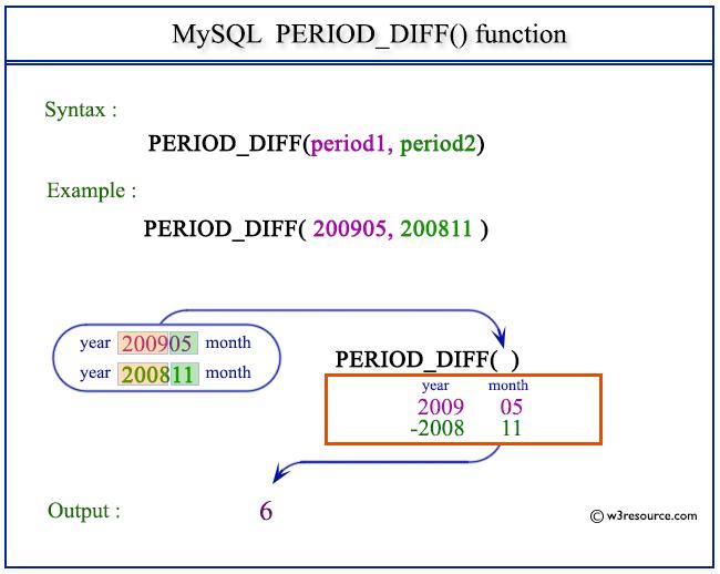Pictorial Presentation of MySQL PERIOD_DIFF() function