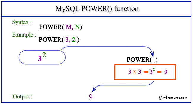 pictorial presentation of MySQL POWER() function