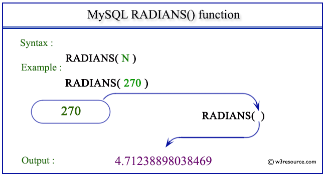 pictorial presentation of MySQL RADIANS() function