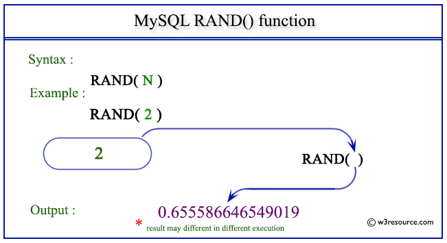 pictorial presentation of MySQL RAND() function