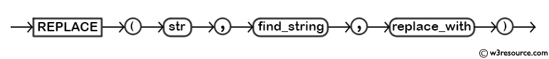 MySQL REPLACE() Function - Syntax Diagram
