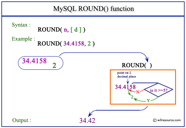 MySQL ROUND   function  w3resource