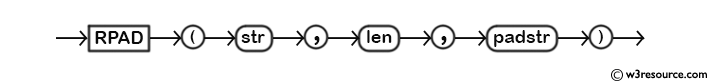 MySQL RPAD() Function - Syntax Diagram