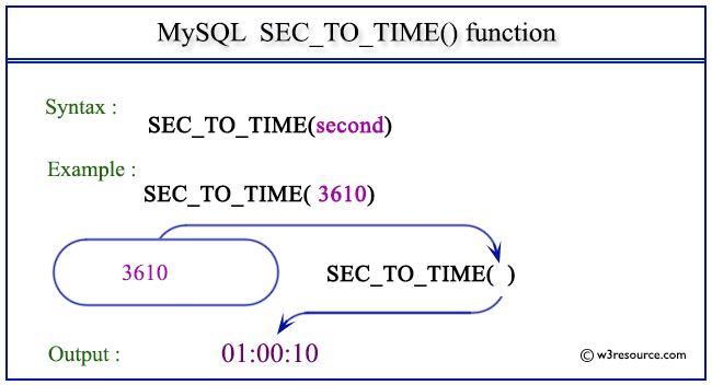 Pictorial Presentation of MySQL SEC_TO_TIME() function