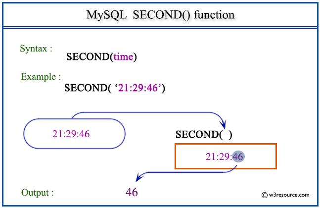 Pictorial Presentation of MySQL SECOND() function