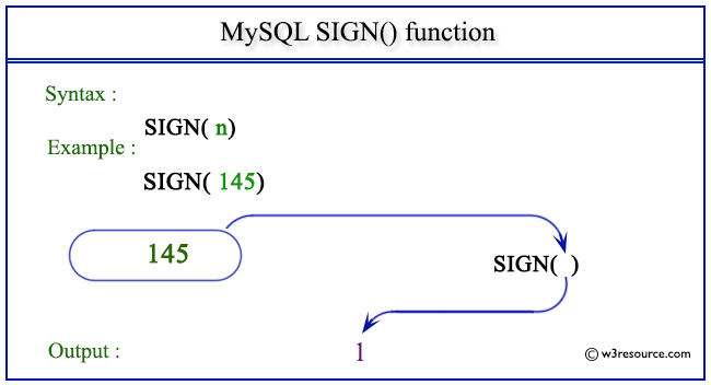 pictorial presentation of MySQL SIGN() function
