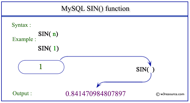 Mysql Sin Function W3resource