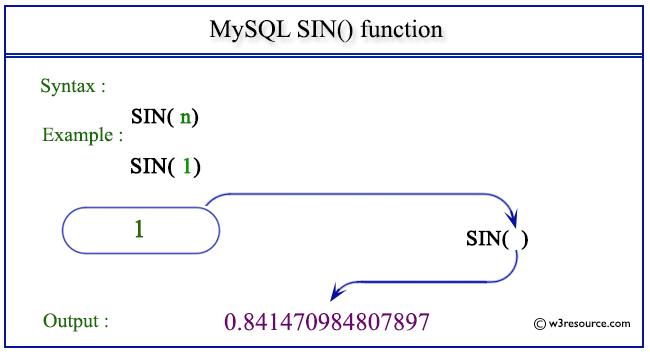 pictorial presentation of MySQL SIN() function