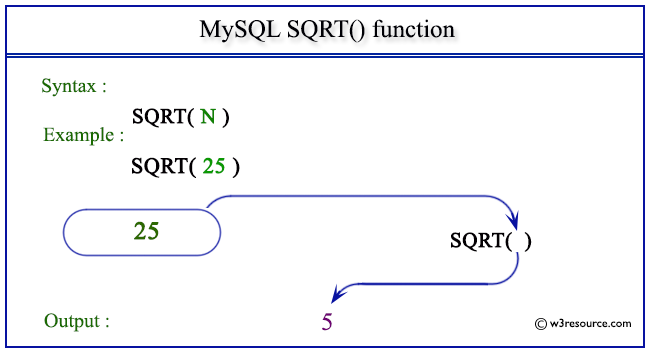 pictorial presentation of MySQL SQRT() function