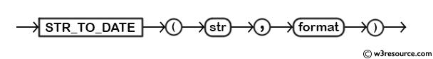 MySQL STR_TO_DATE() Function - Syntax Diagram