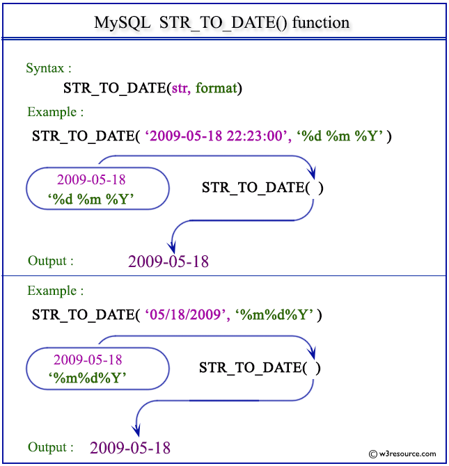 MySQL STR_TO_DATE() function - w3resource