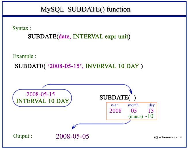 Pictorial Presentation of MySQL SUBDATE() function