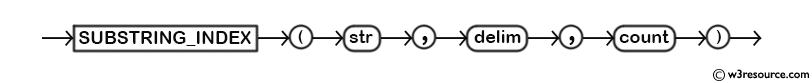 MySQL SUBSTRING_INDEX() Function - Syntax Diagram