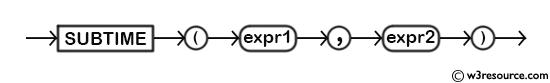 MySQL SUBTIME() Function - Syntax Diagram