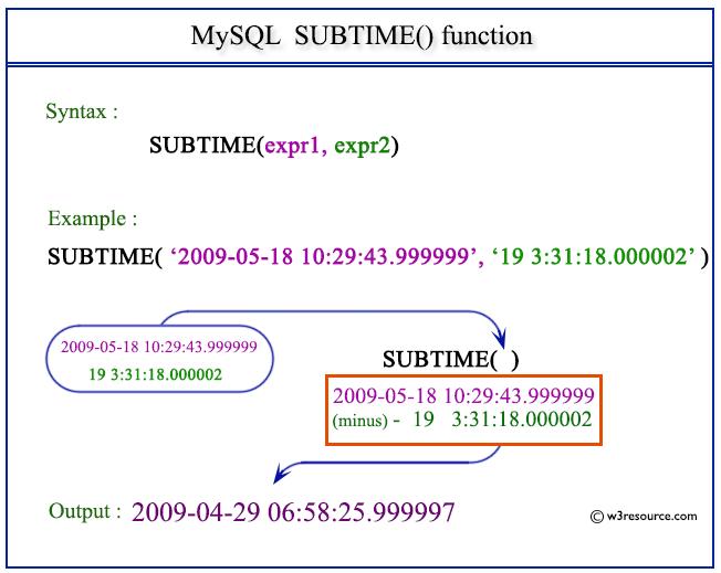 Pictorial Presentation of MySQL SUBTIME() function