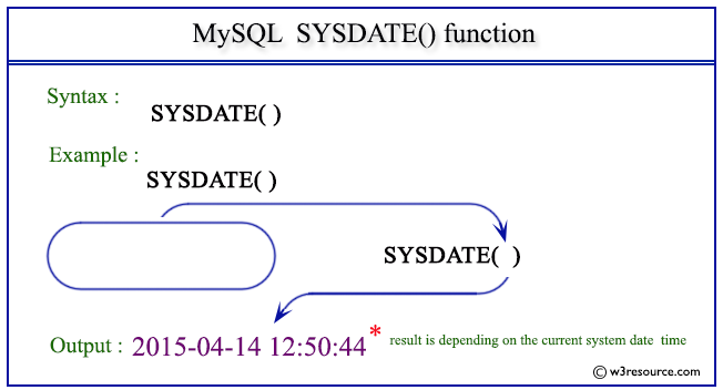 Pictorial Presentation of MySQL SYSDATE() function