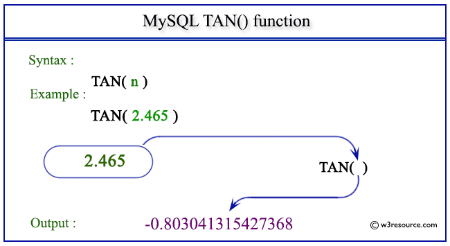 pictorial presentation of MySQL TAN() function