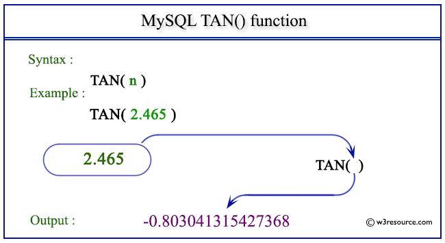 Mysql Tan Function W3resource