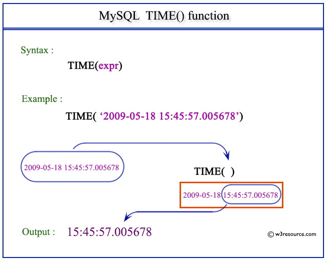 Pictorial Presentation of MySQL TIME() function