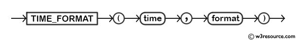 MySQL TIME_FORMAT() Function - Syntax Diagram