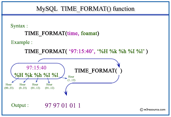 Pictorial Presentation of MySQL TIME_FORMAT() function