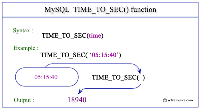 Pictorial Presentation of MySQL TIME_TO_SEC() function