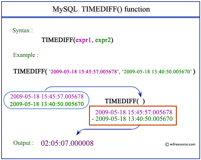 Pictorial Presentation of MySQL TIMEDIFF() function