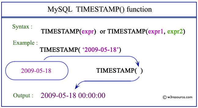 MySQL TIMESTAMP() function - w3resource