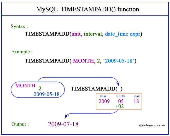 MySQL TIMESTAMPADD   function  w3resource