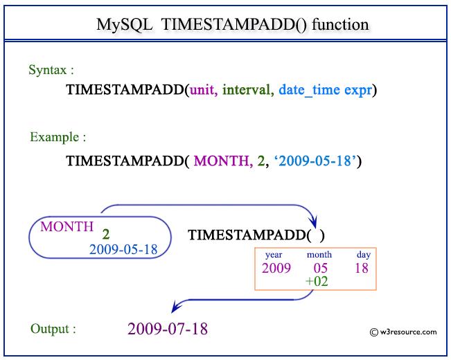 Mysql date