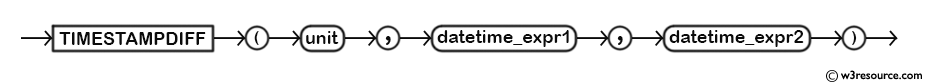 MySQL TIMESTAMPDIFF() Function - Syntax Diagram