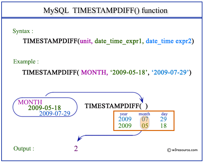 Pictorial Presentation of MySQL TIMESTAMPDIFF() function