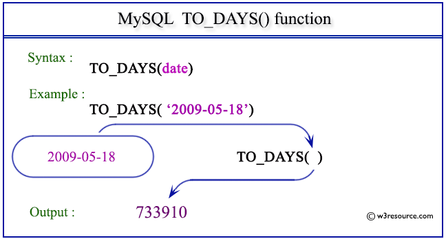 Pictorial Presentation of MySQL TO_DAYS() function