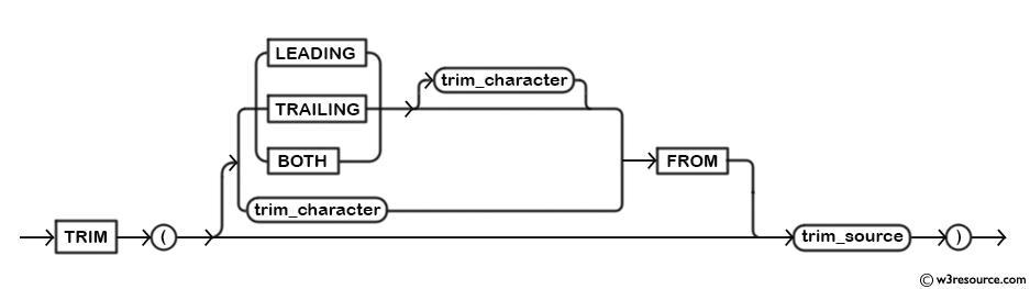 MySQL TRIM() Function - Syntax Diagram