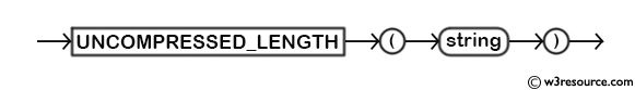 MySQL UNCOMPRESSED_LENGTH() Function - Syntax Diagram