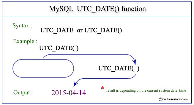 Pictorial Presentation of MySQL UTC_DATE() function