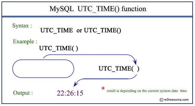 Pictorial Presentation of MySQL UTC_TIME() function