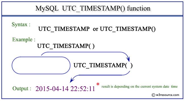 Pictorial Presentation of MySQL UTC_TIMESTAMP() function