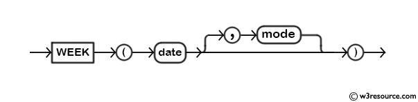 MySQL WEEK() Function - Syntax Diagram