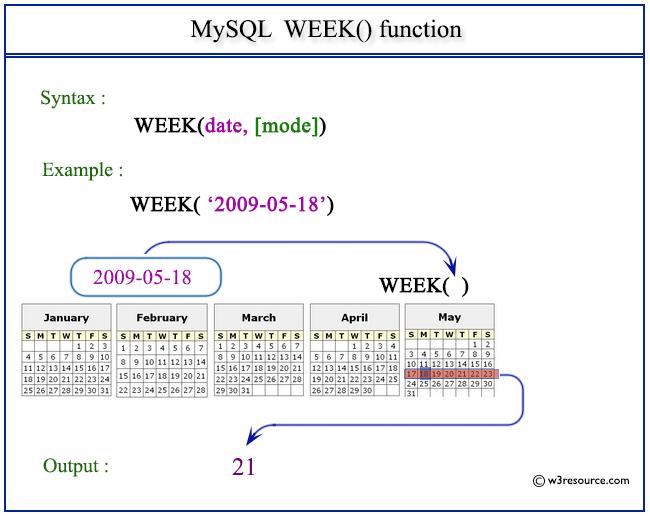 Pictorial Presentation of MySQL WEEK() function