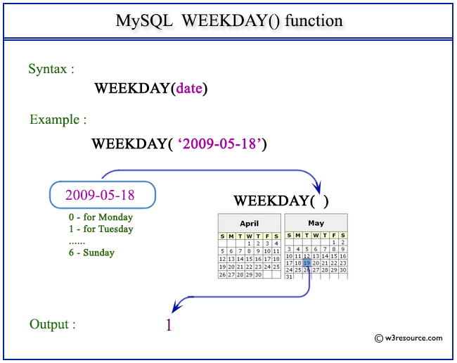 Pictorial Presentation of MySQL WEEKDAY() function