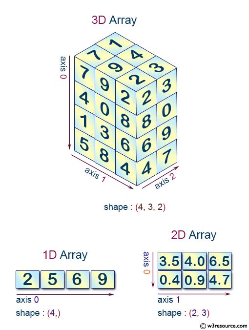 NumPy N-dimensional array