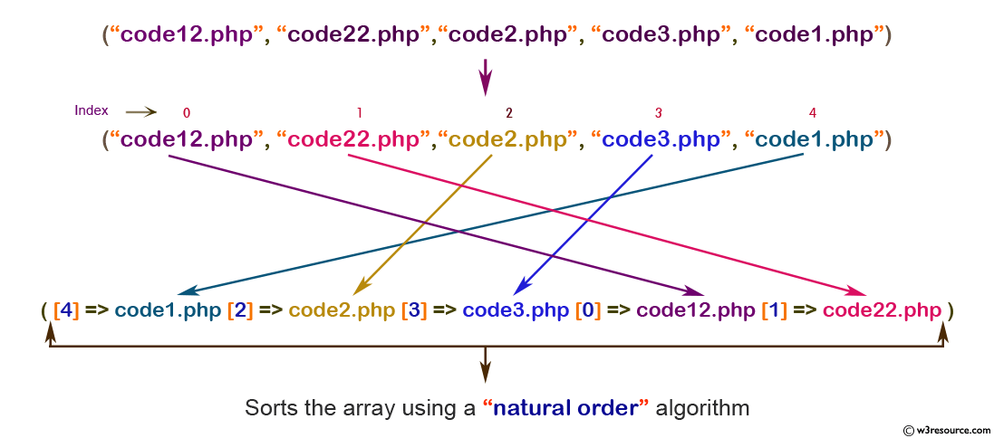 php function reference: natsort() function