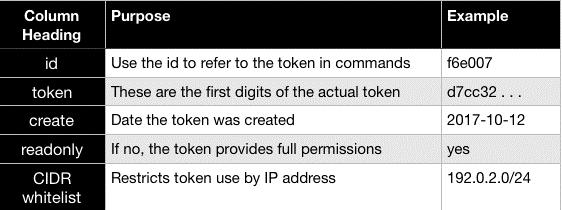 npm explains the token list