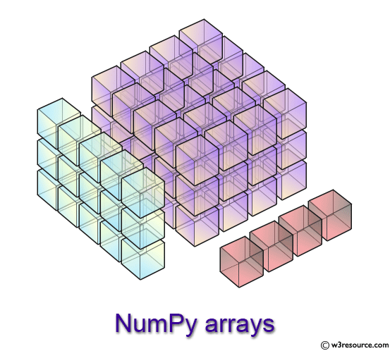 NumPy - Array manipulation routines - w3resource